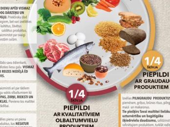 Atklāj veselīga uztura šķīvja noslēpumu!